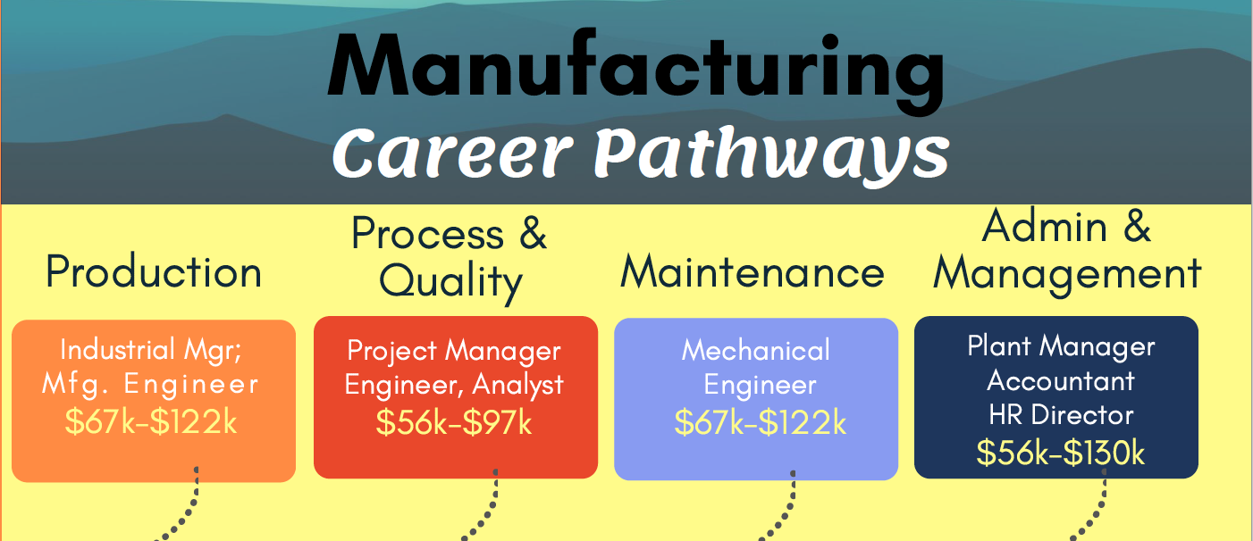 Career Pathway Graphic - manufacturing
